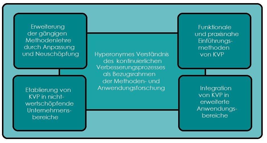Diagramm der KVP Forschungsfelder