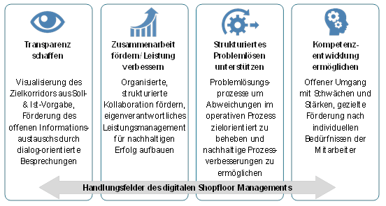 Digitales Shopfloormanagement 14