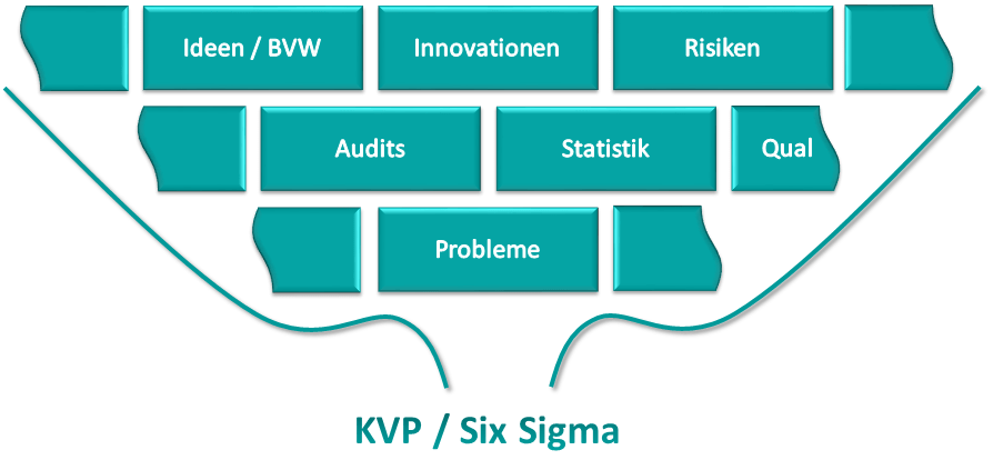 KVP vs. Six Sigma 10