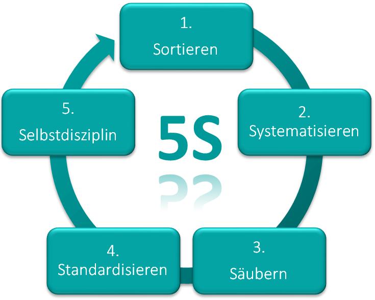 Der 5S Zyklus 6