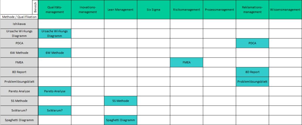Beispiel einer Qualifizierungsmatrix