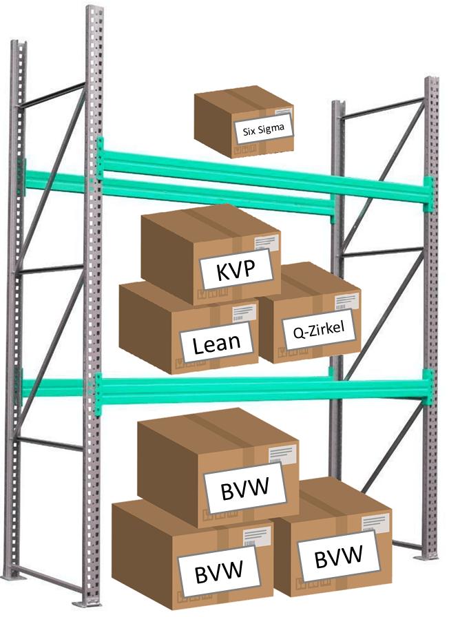 Regalmodell Prozessoptimierung